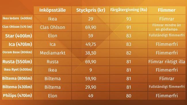 Ledlampor som flimrar bör undvikas av hälsoskäl - Foto: SVT Plus