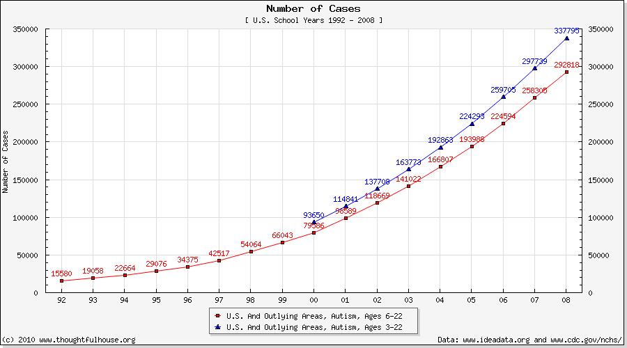 Autism i USA 1992-2008. Vaccin anses vara kopplat till utvecklingen. Källor: CDC.gov och Ideadata.org