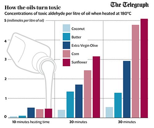 Diagram som visar att vegetabilisk olja kan bli toxisk. Källa: Telegraph.co.uk