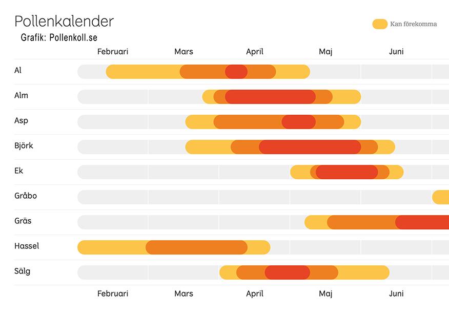 Pollensäsonger - Grafik: Pollenkollen.se